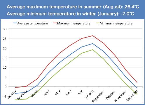 Seasonal temperature
